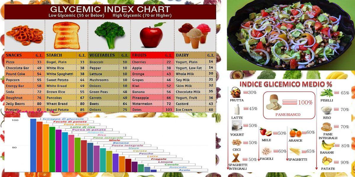 dieta basso carico glicemico