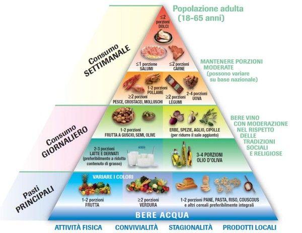 Piramide alimentare cos 39 come funziona quali gli alimenti - Alimenti per andare in bagno ...
